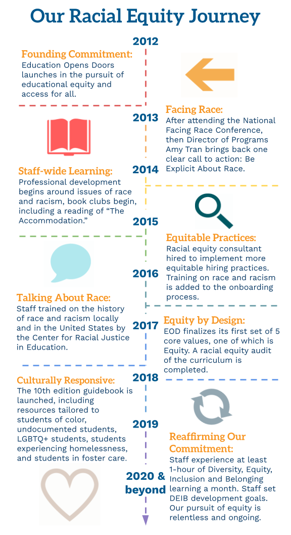 Our Racial Equity Journey